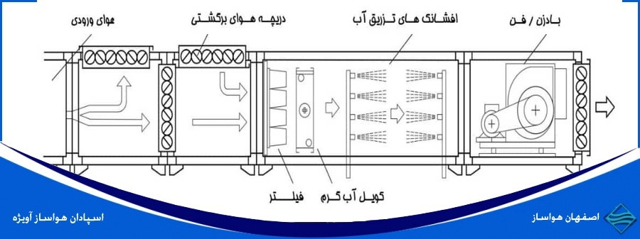 معرفی اجزای دستگاه هواساز ایرواشر